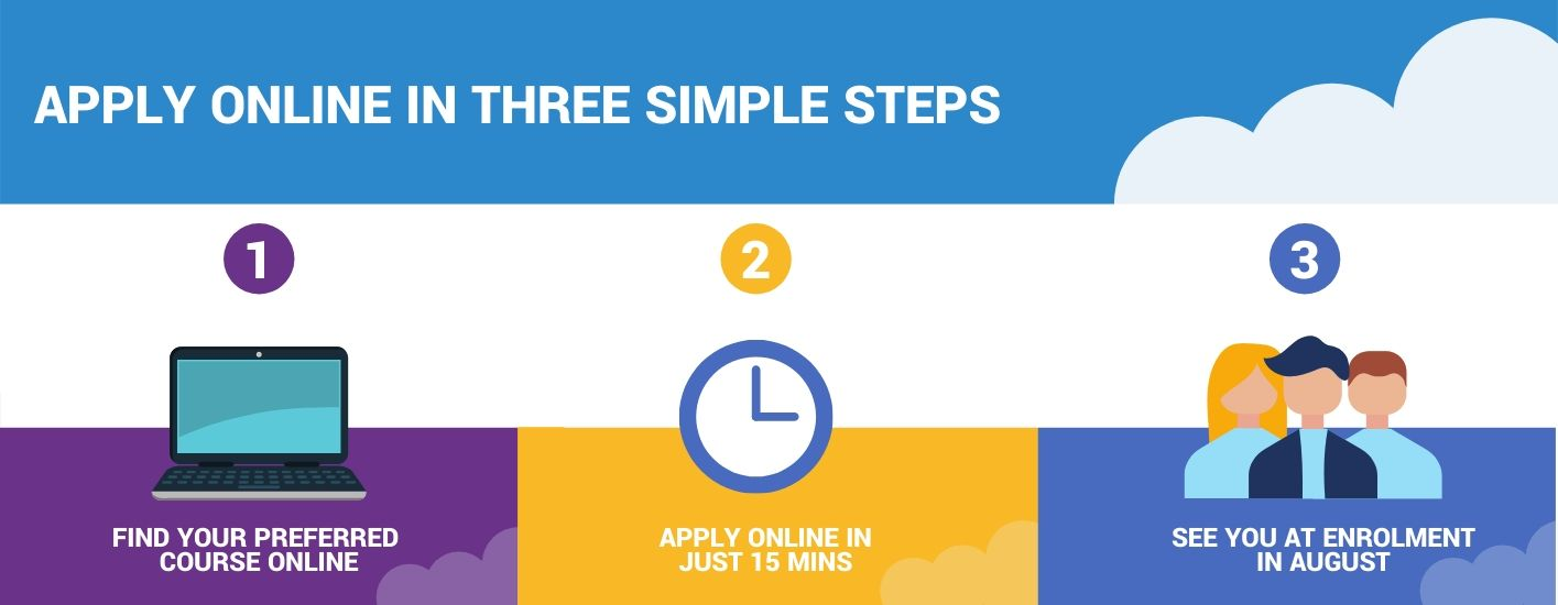 secure your place in three simple steps - find your course, apply online, enrol in August